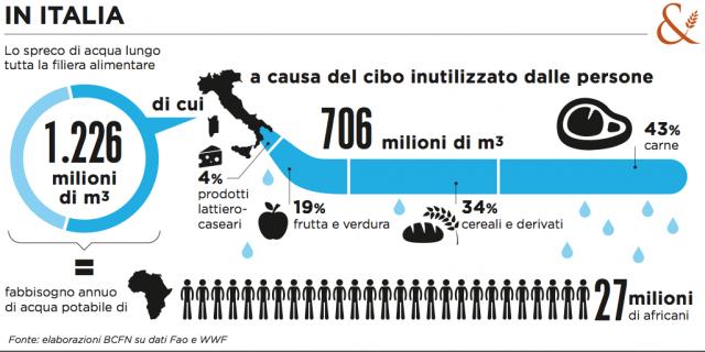 spreco di acqua in Italia