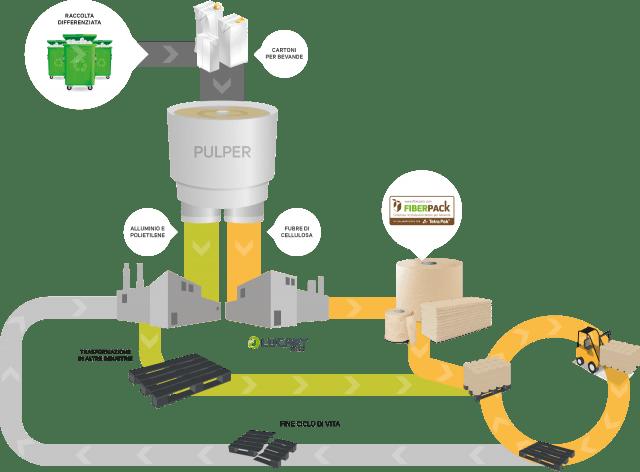 riciclo-tetra-pak-prodotti-fiberpack-lucart-group (1)